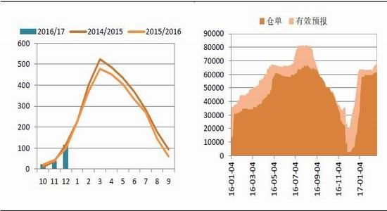 国信期货:国际糖市缺口