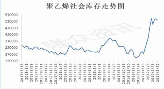 国贸期货:库存压力依旧