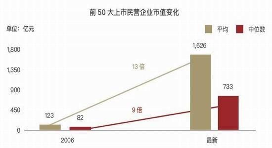 朱雀投资:很多行业都将有家腾讯|朱雀投资|A股