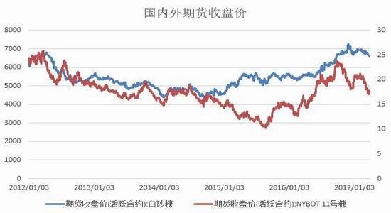 广州期货:郑糖谨慎对待