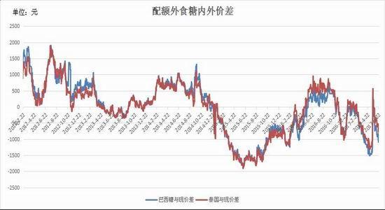 瑞达期货:内外价差扩大