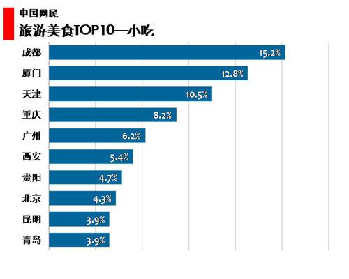 图 71中国网民旅游美食小吃类TOP10