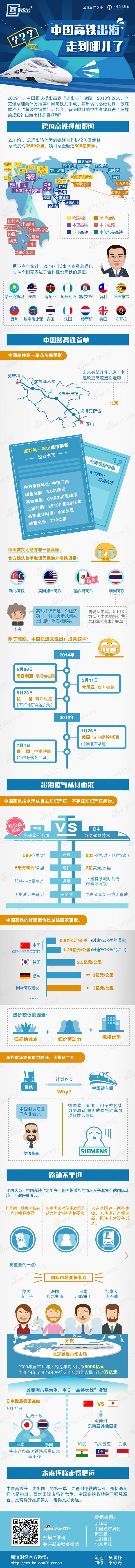 中国高铁出海之路