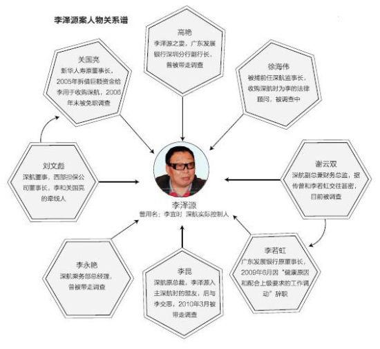 圈地吸血术:深航原掌门李泽源挪用资金获刑14
