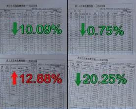 数据显示北京房价大幅下跌跌幅高达两位数