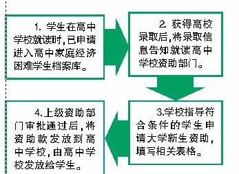 普通高中学生经济a学生校花免高中表理国际学费博华家庭上海图片