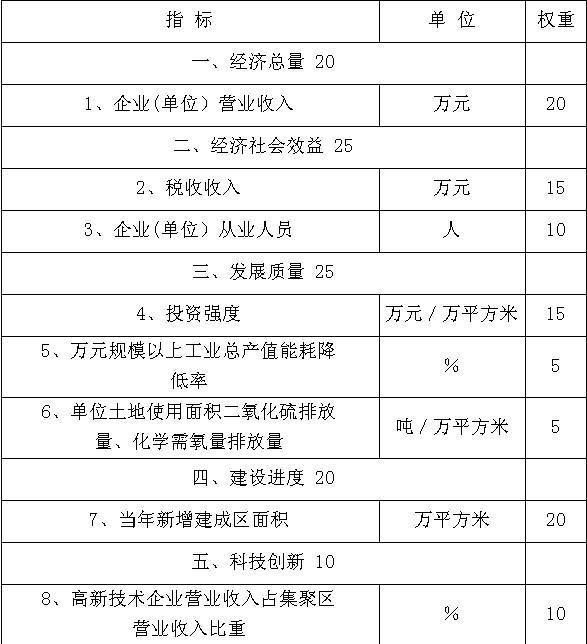 河南省人民政府办公厅关于印发河南省产业集聚区发展考核办法的通知