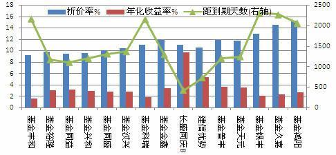 图1:同庆B拥有较高的折价率和最高的年化收益率