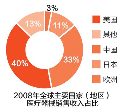 2008年全球主要国家(地区)医疗器械销售收入占比