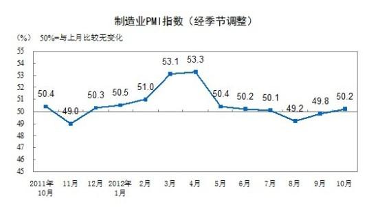 2012年10月,构成制造业PMI的5个分类指数普遍提升。