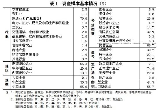 2012-中国企业经营者问卷跟踪调查报告