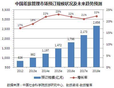 《2013中国差旅管理服务市场研究报告》发布
