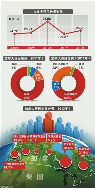 加拿大移民新政或针对中国富人回应称未做贡献