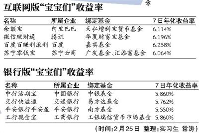 银行扎堆推出类余额宝产品:年化收益跌破6%+