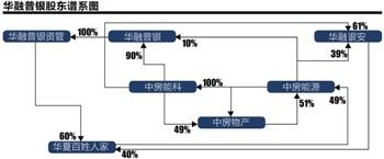 华融普银股东谱系起底控制人或隐于股权互持