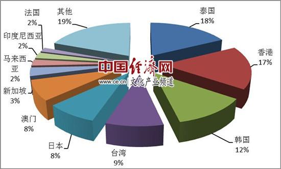 图5:第一季度出境旅游组织人次排名前十位的目的地国家或地区