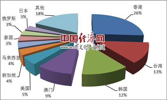 图2:第一季度入境旅游接待人次排名前十位的客源地国家或地区