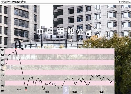 中国铝业再售资产奋力扭亏