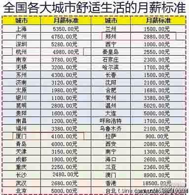 网传大城市舒适生活月薪标准 北京5倍于银川