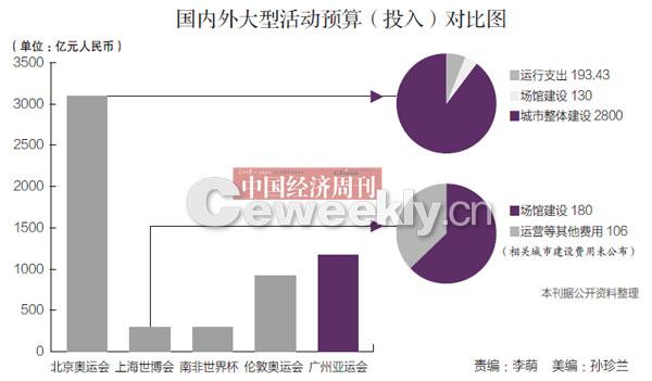 1200亿 广州亚运的钱花在哪儿?(图)