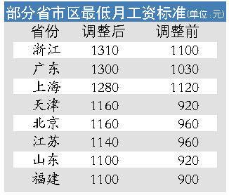 12省市调高最低工资标准 浙江超广东居全国之首