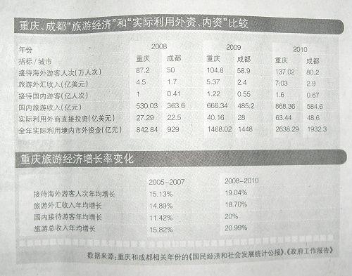 """【专栏】重庆""""唱红""""促进区域发展"""