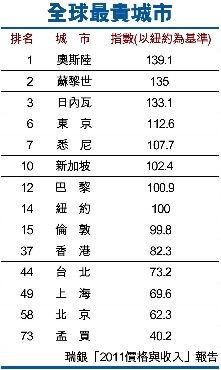 全球最贵城市排行榜出炉 北京上海排名靠后(图)
