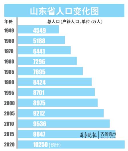 山东常住人口2016_2016人口分布 9城常住人口比省会多 山东老龄化突出