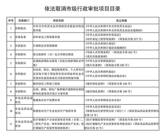 重庆取消和调整部分市级行政审批事项 涉及多个部门