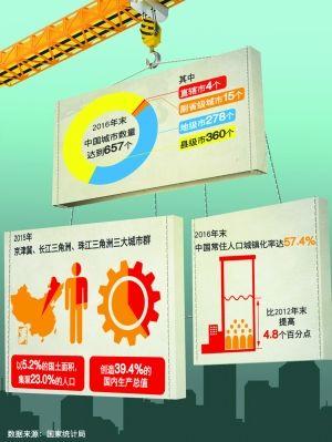中国步入超级城市时代:城市化率10年望达全球平均值