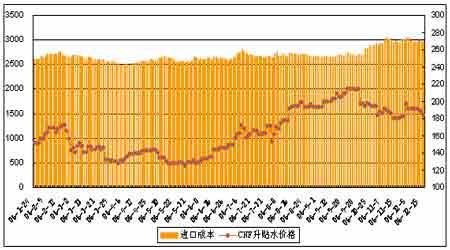 06年大豆期价先抑后扬07年调整后有望重新启动(4)
