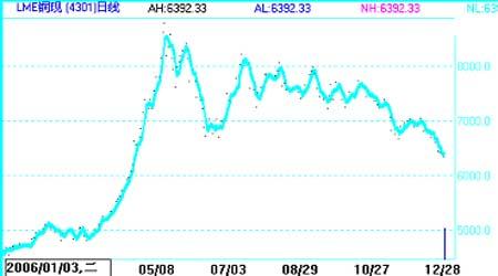 市场展望:铜市需求迅速上升行情将先抑后扬(2)