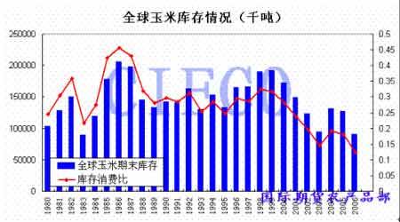 市场展望:玉米市场强势上涨长期牛市才刚起步