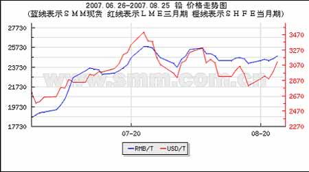金属市场出现强劲反弹但上涨行情根基还不稳定(2)