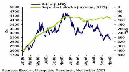 铜价调整基本到位新一轮上涨行情即将启动(3)