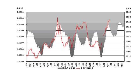 市场仍旧多头思维主导原油价格仍将走高(2)