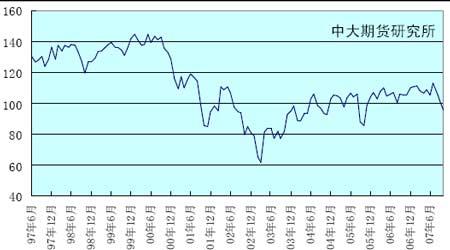 投资报告:基本面影响期锌继续下探
