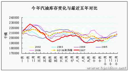 原油冬季需求启动百元大关前暂时调整步伐(2)