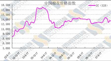 棉花:国内外双双下跌短期将震荡调整