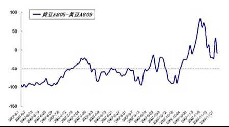 大豆市场消费升温近强远弱格局有望再现
