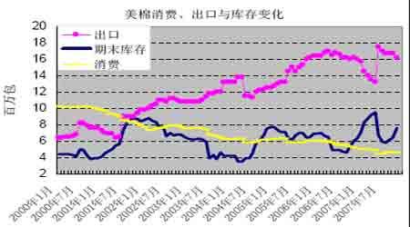 市场研究:棉价减仓调整后市下寻支撑(2)