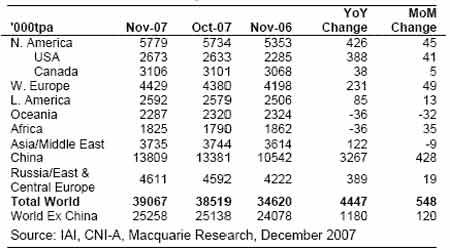 市场研究:全球铝产量持续攀升