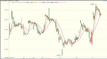 2008年期货市场投资机会与投资策略分析(3)
