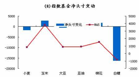 基金动态:豆类总持仓均有一定程度的下降(3)