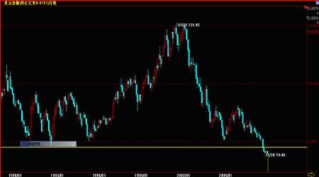 资金再度关注原油推升油价突破100美元(4)