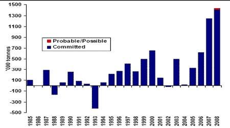 年度报告:供应过剩将使未来锌价保持疲弱态势(2)