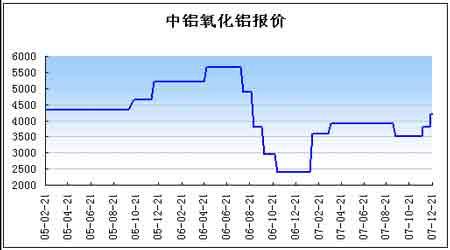 年度报告:原铝市场略有过剩铝价维持窄幅振荡(2)