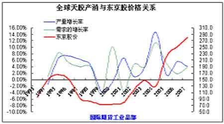 天胶年报报告:新区间新价值新牛市(3)