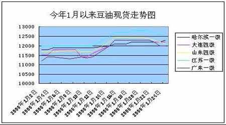 利空阴云密布豆市整体大幅回落(2)