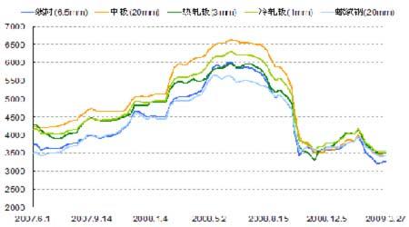 图为各品种钢材价格走势图.(图片来源:格林期货)图片